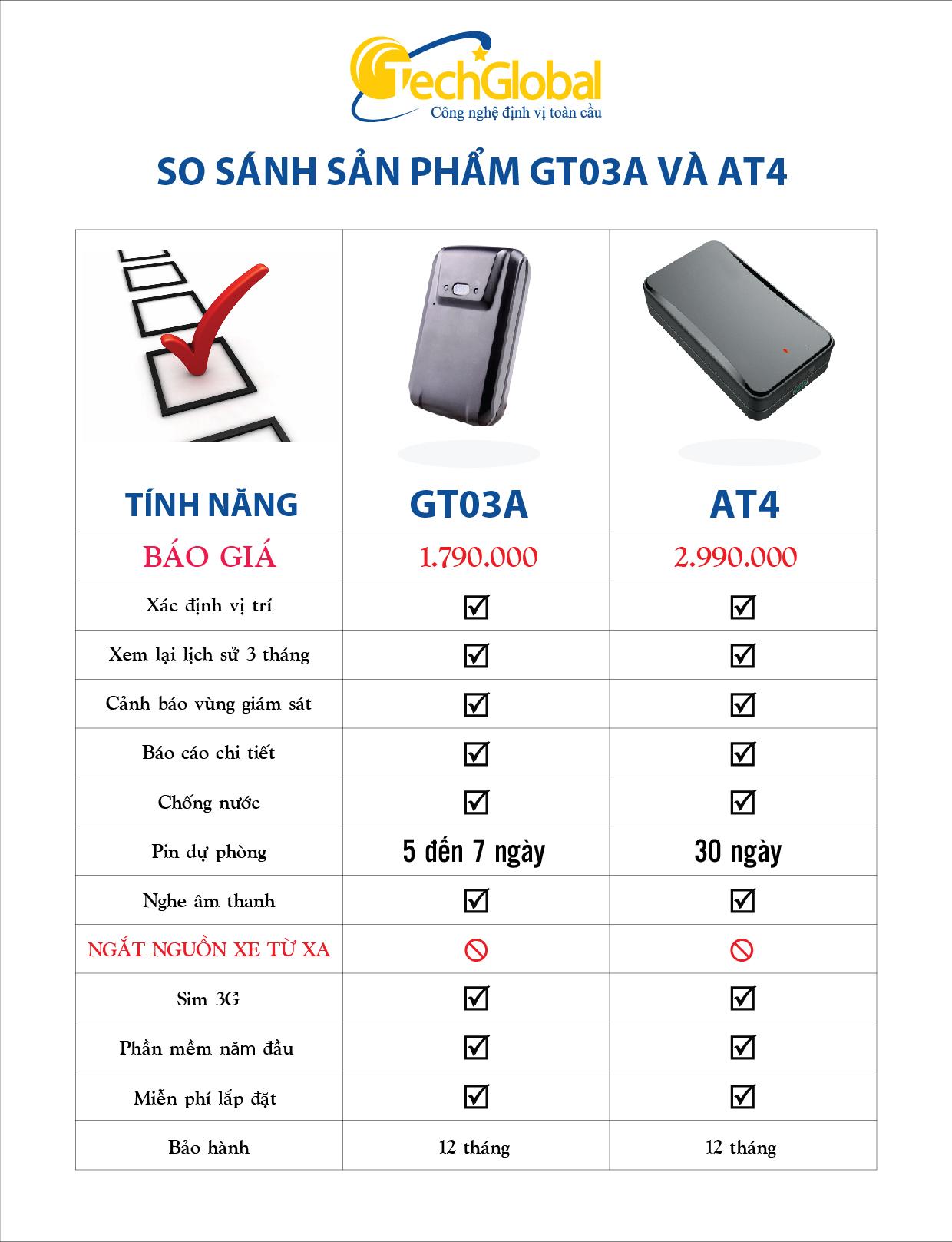So sánh thiết bị định vị GT03A và thiết bị định vị AT4