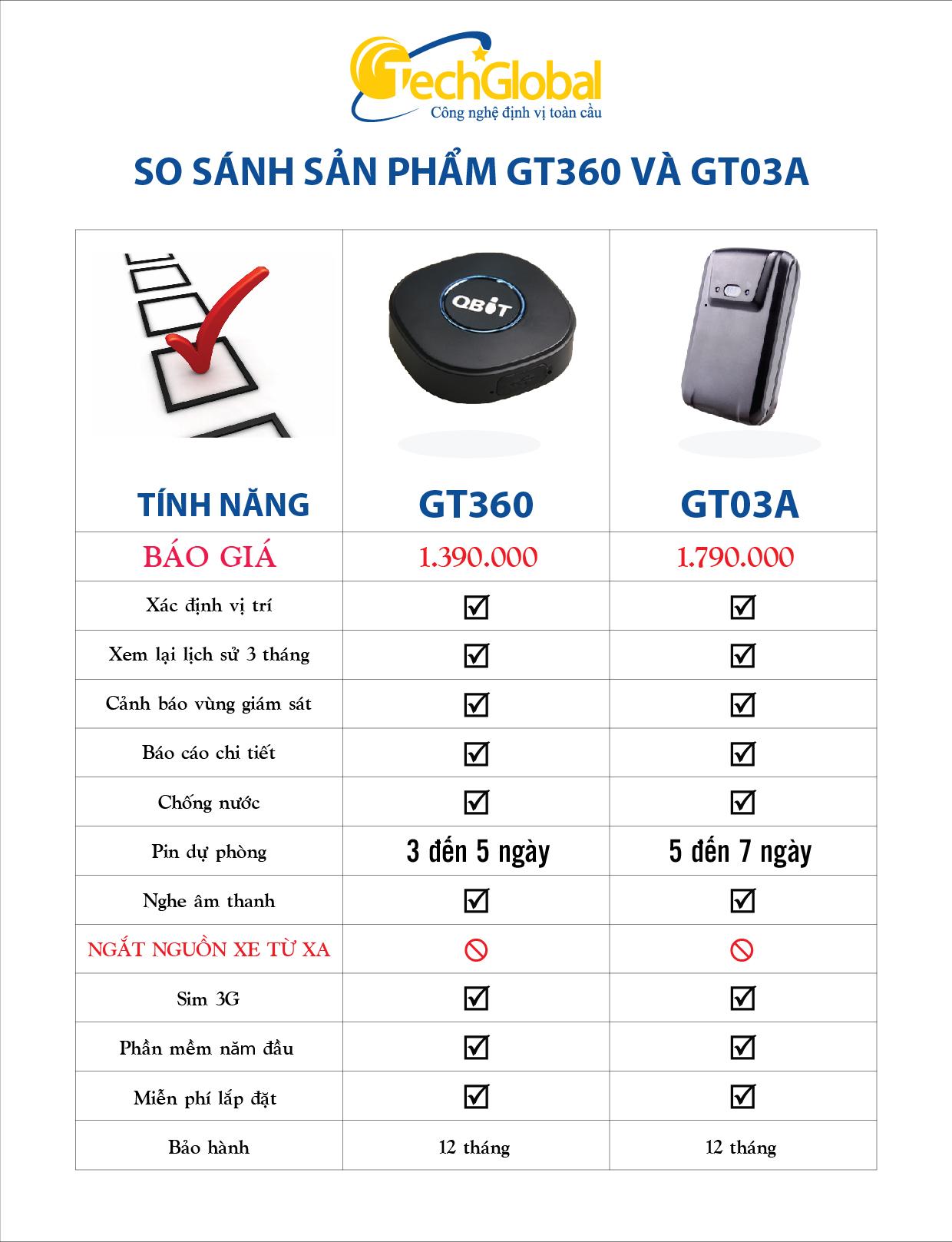 So sánh thiết bị định vị GT360 và thiết bị định vị GT03A
