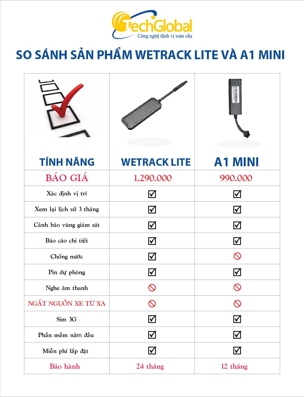 So sánh hai sản phẩm thiết bị định vị Wetrack Lite và A1 mini