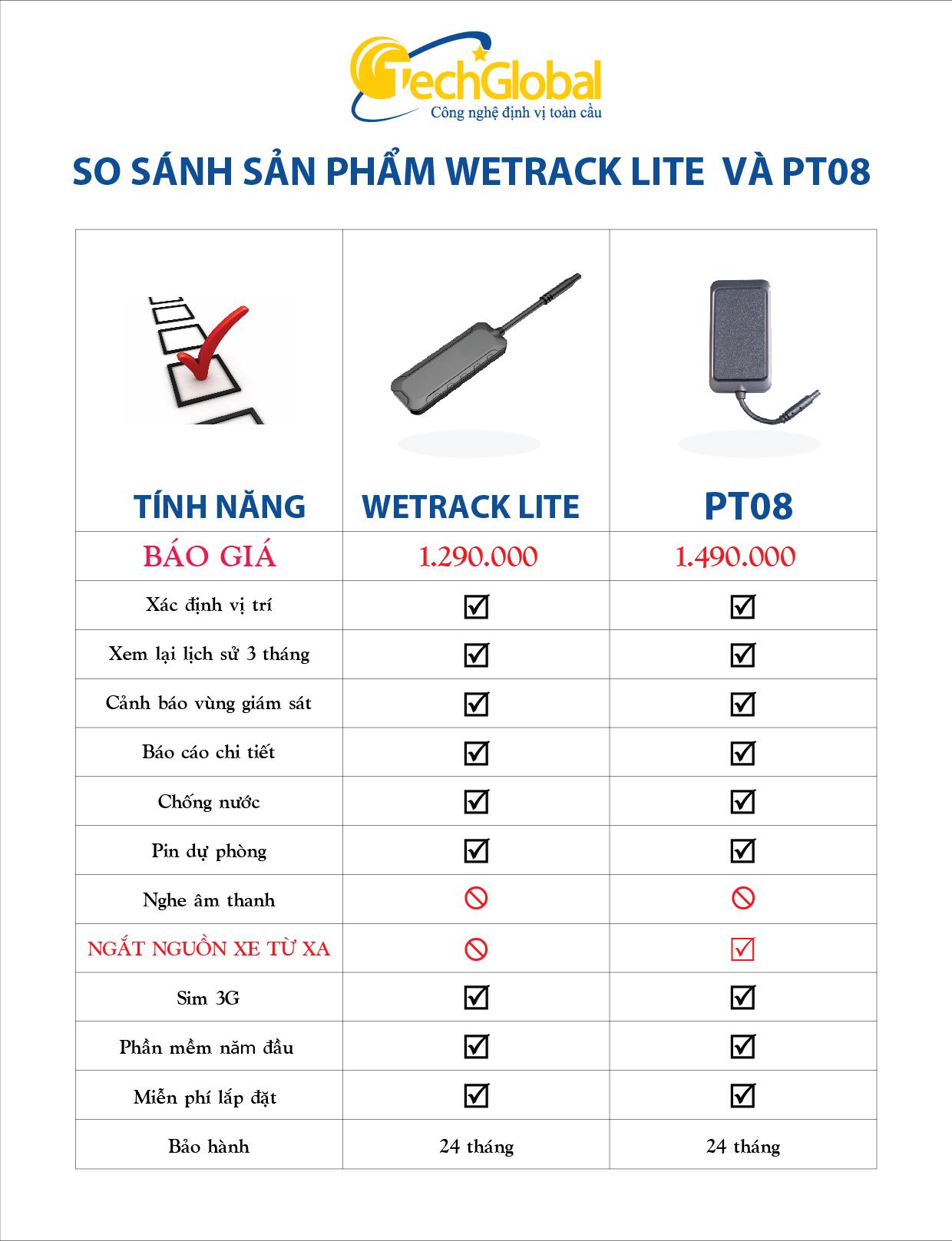 So sánh thiết bị định vị Wetrack Lite và thiết bị định vị PT08