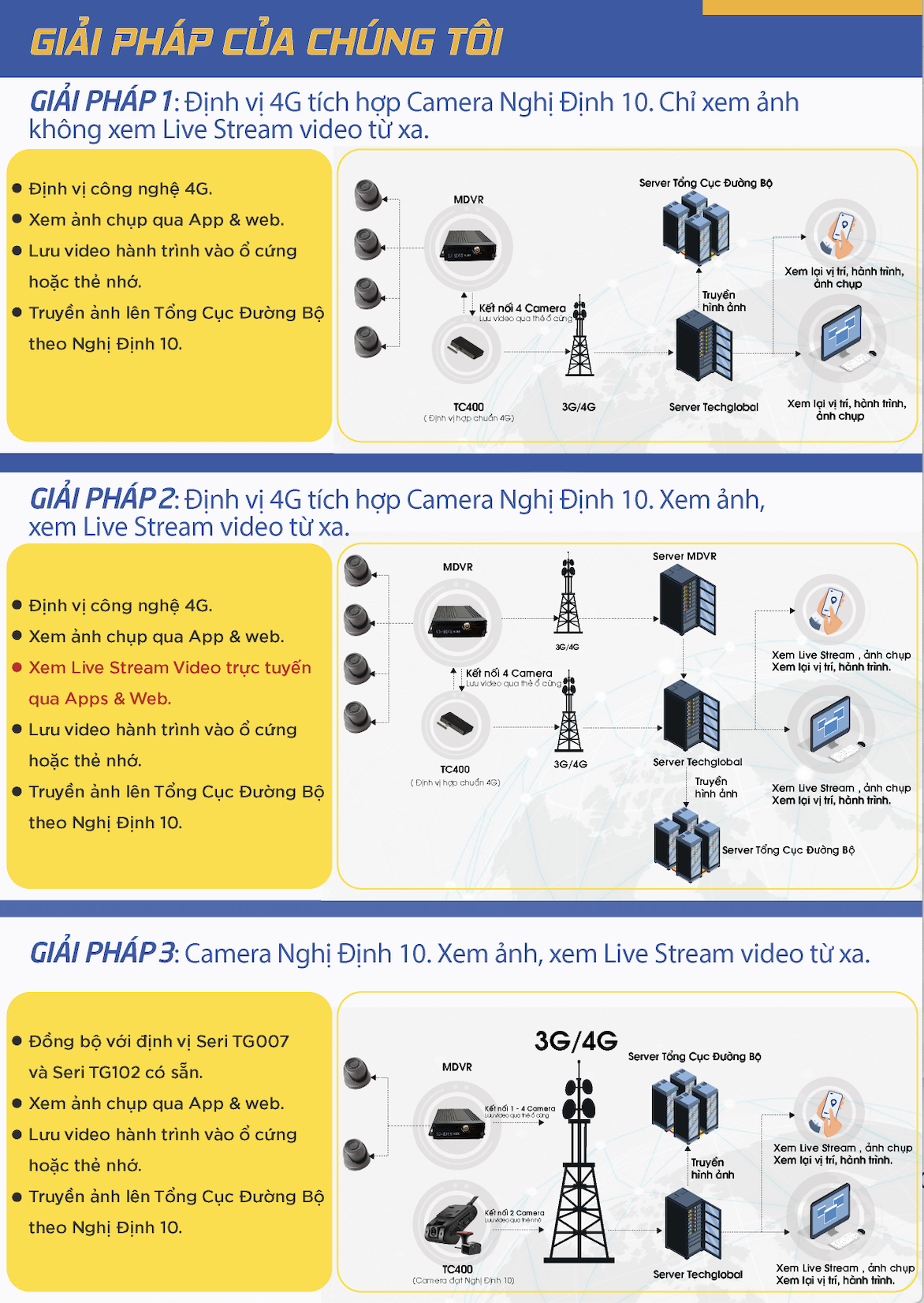 giai-phap-camera-nghi-dinh-10-cua-techglobal