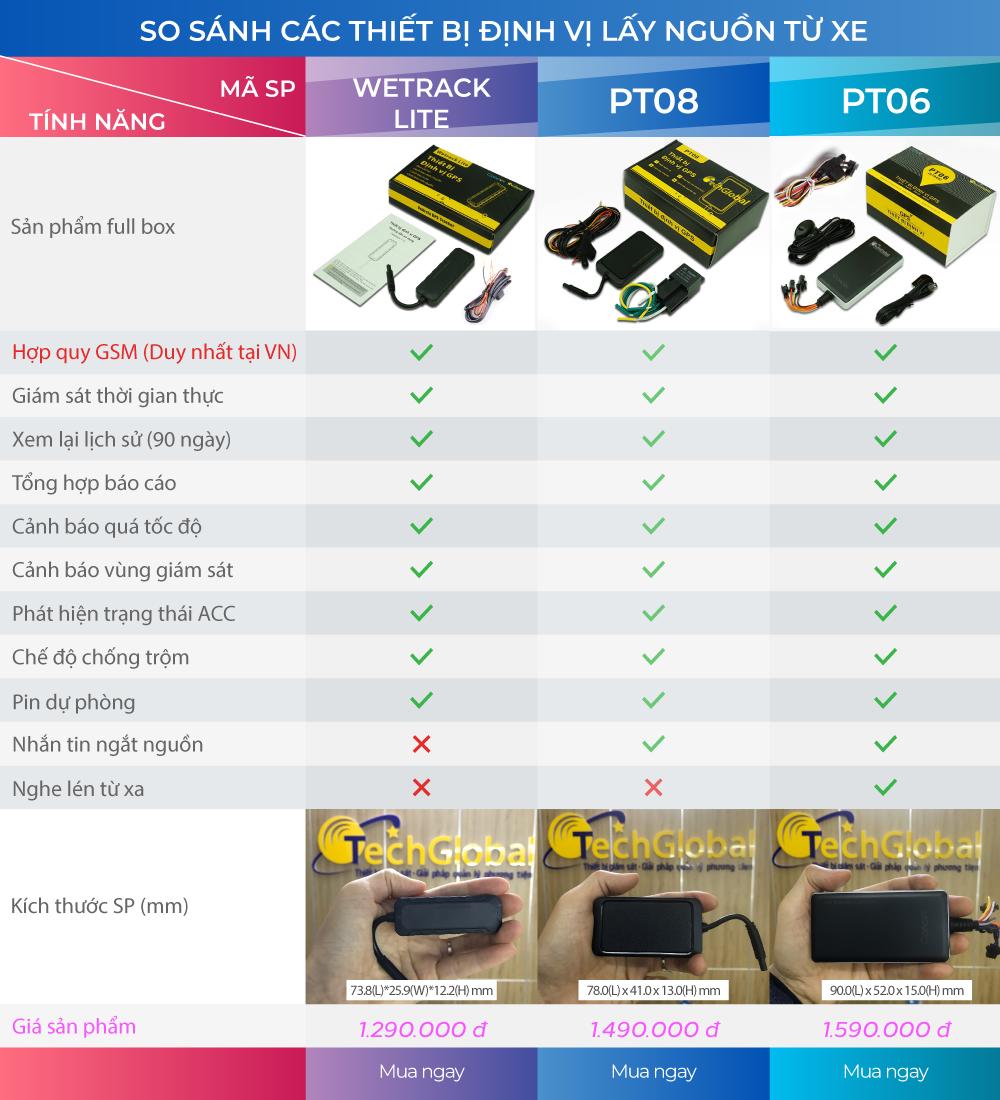 Bảng so sánh các thiết bị định vị lấy nguồn từ xe Techglobal