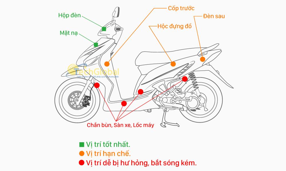 Các vị trí lắp đặt trên xe máy