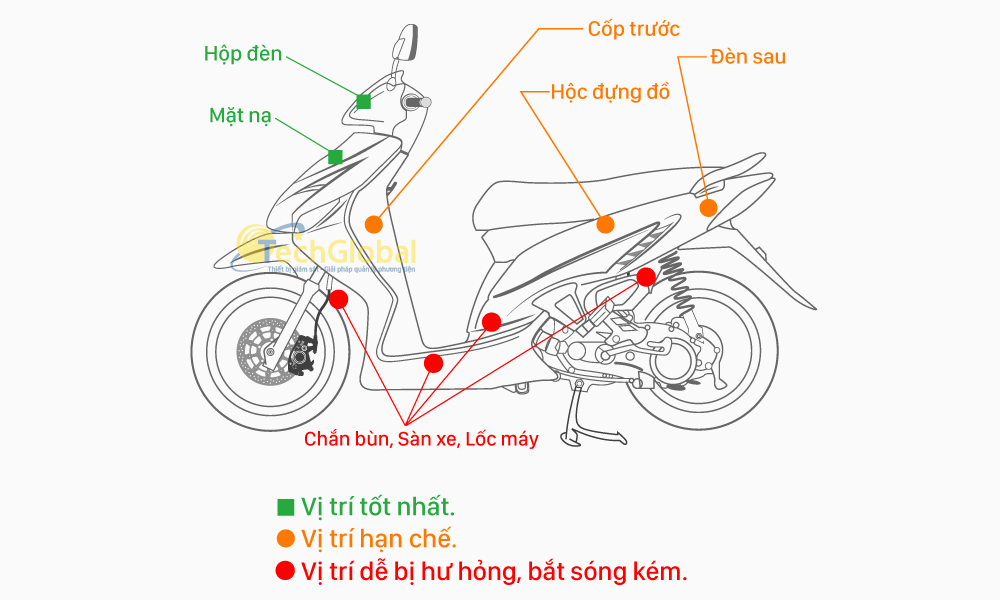 Hướng dẫn lắp đặt Thiết Bị Định Vị Gps cho Xe Máy rất đơn giản