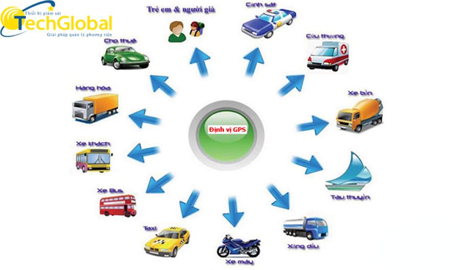 Thiết bị định vị xe máy của TechGlobal cung cấp